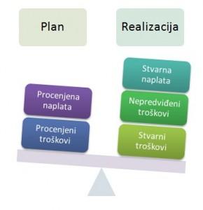 Plan_i_realizacija