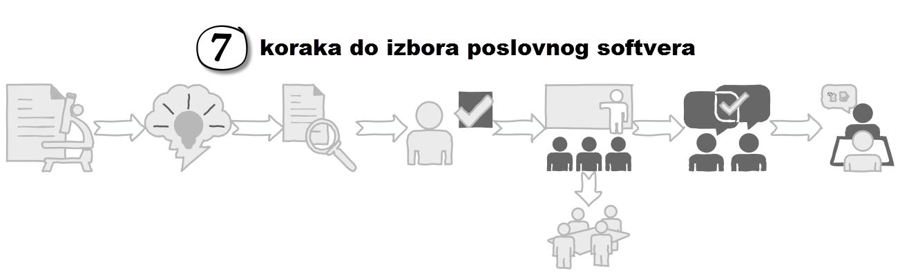 7-koraka-do-izbora-poslovnog-softvera-4
